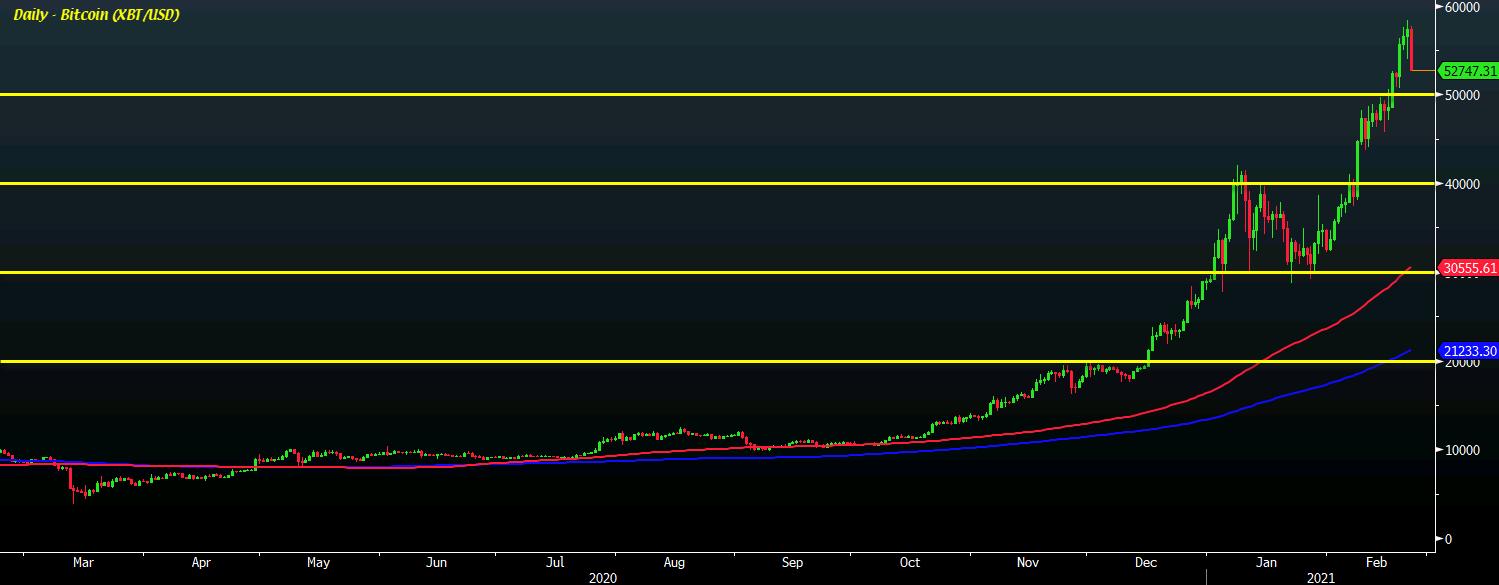 Bitcoin falls 8% back below $53,000 after Elon Musk's weekend comment