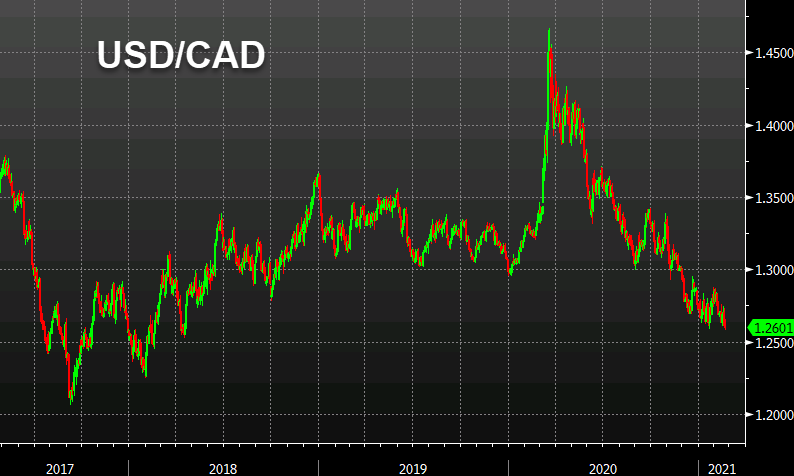 USD/CAD breaks the January low
