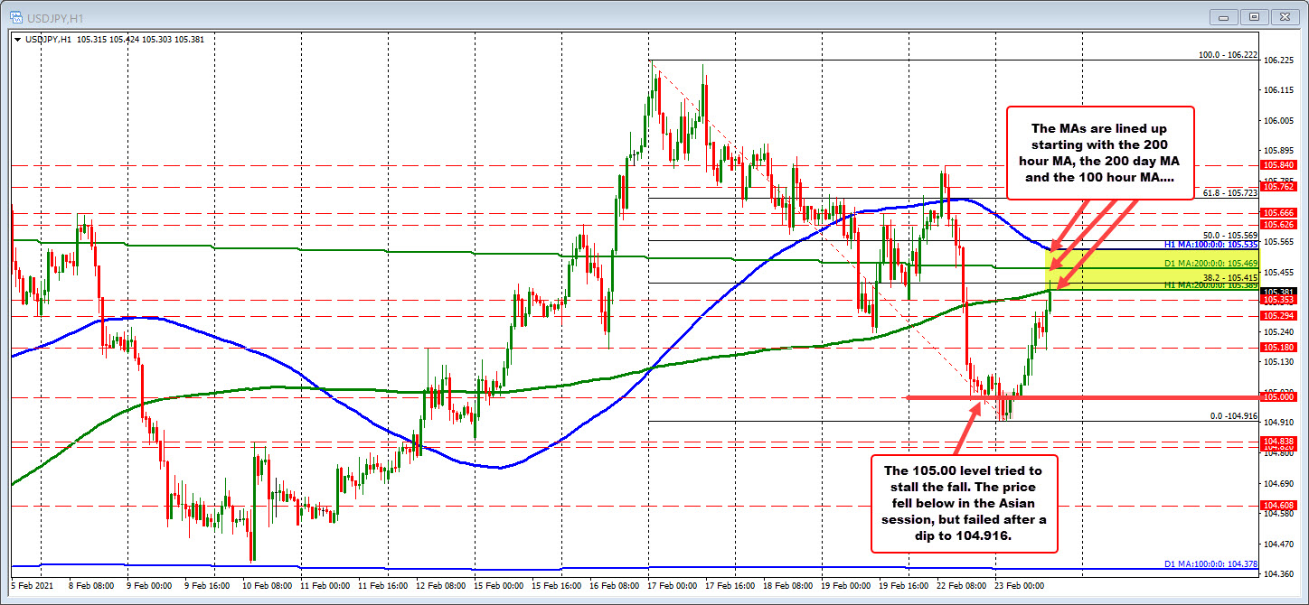 200 hour moving average,200 day moving average and100 hour moving average are lined up on the topside