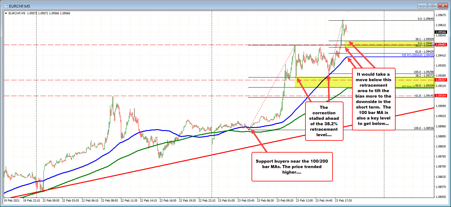 EURCHF on the 5 minutes chart