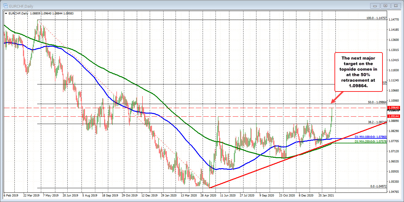 EURCHF on the daily chart