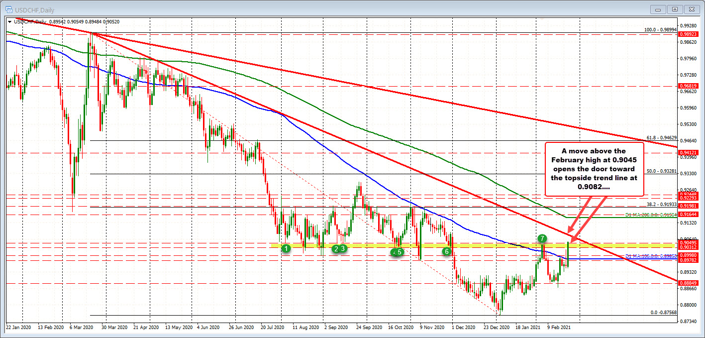 USDCHF on the daily