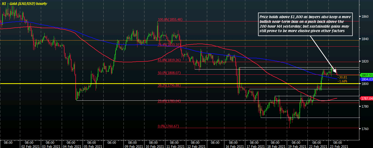 Photo of Gold holds above $ 1,800, but any major upward push will likely be elusive at this time