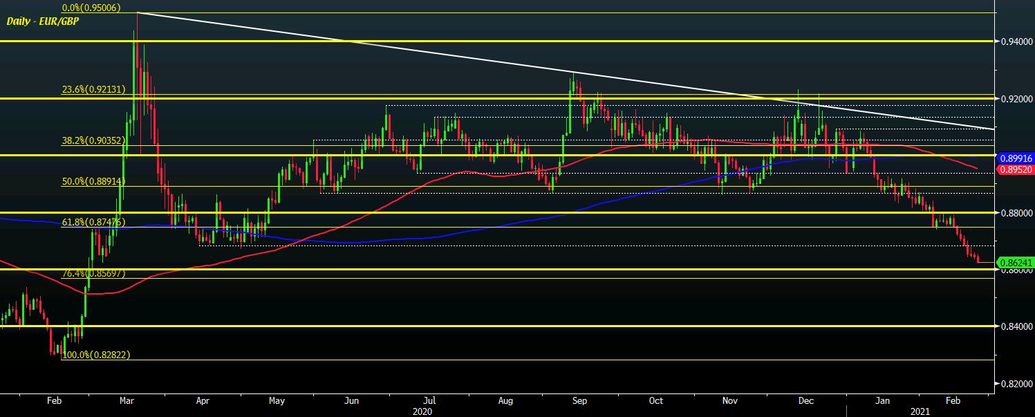 EUR/GBP D1 23-02
