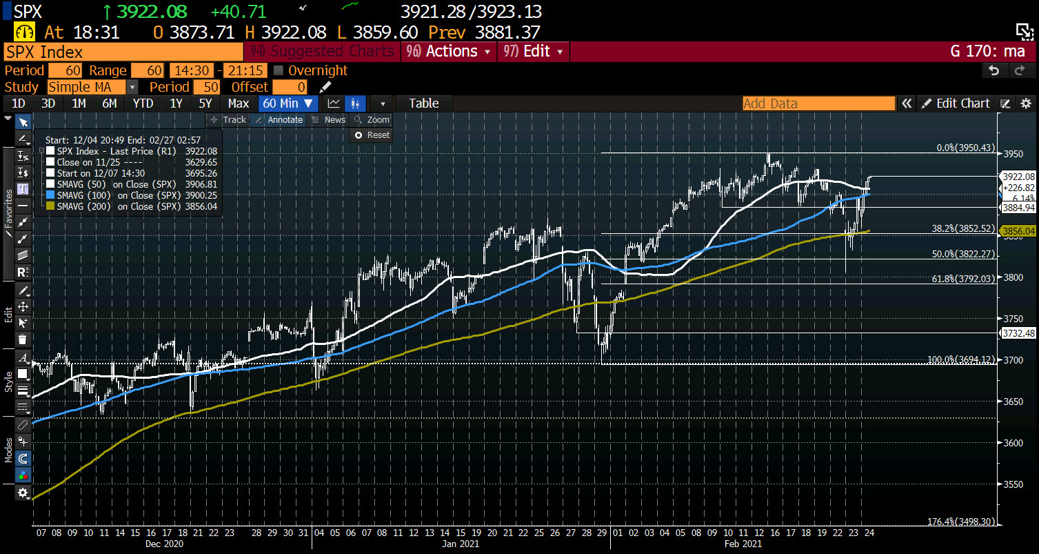 Photo of S&P Index up 1% now. Moves above hourly moving average levels
