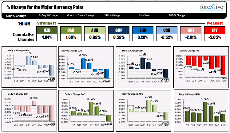 Photo of NZD is strongest and JPY is weakest when NA traders enter for the day