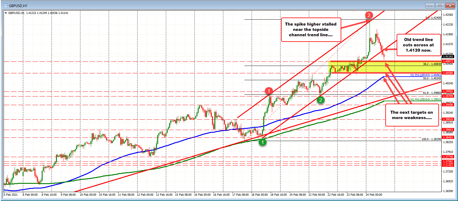 Photo of GBPUSD is about to complete the rise and fall round today