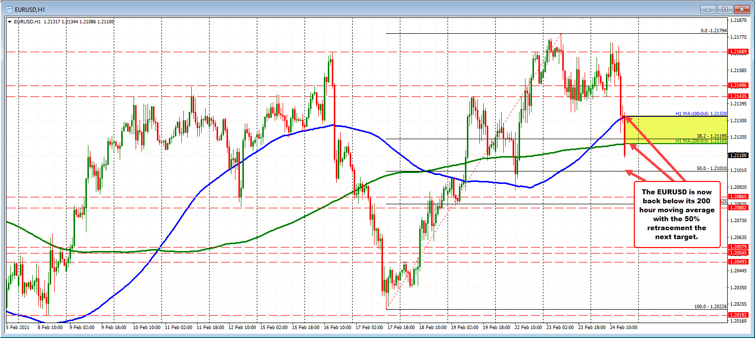 Photo of EURUSD falls below its 200 hour moving average