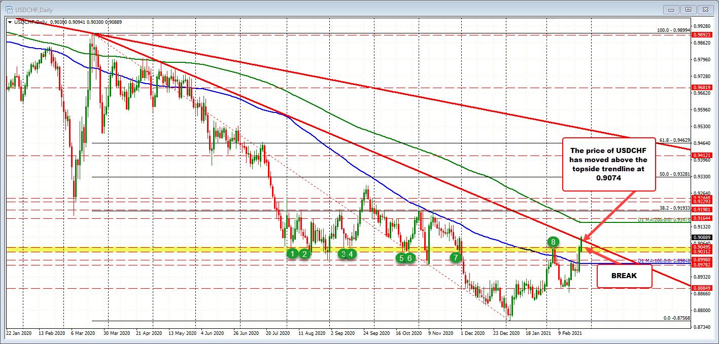 Photo of USDCHF trades at new session highs