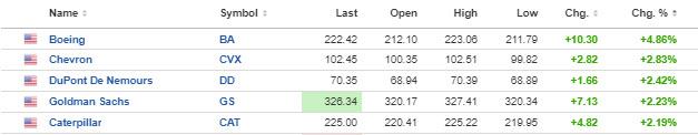Trades the highest level since November 25, 2020_