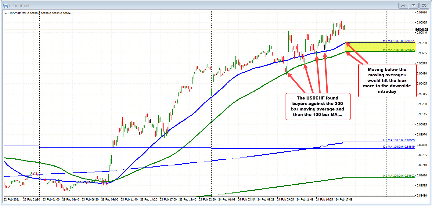 USDCHF on the 5 minutes chart