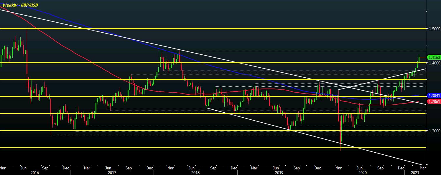 GBP/USD W1 24-02