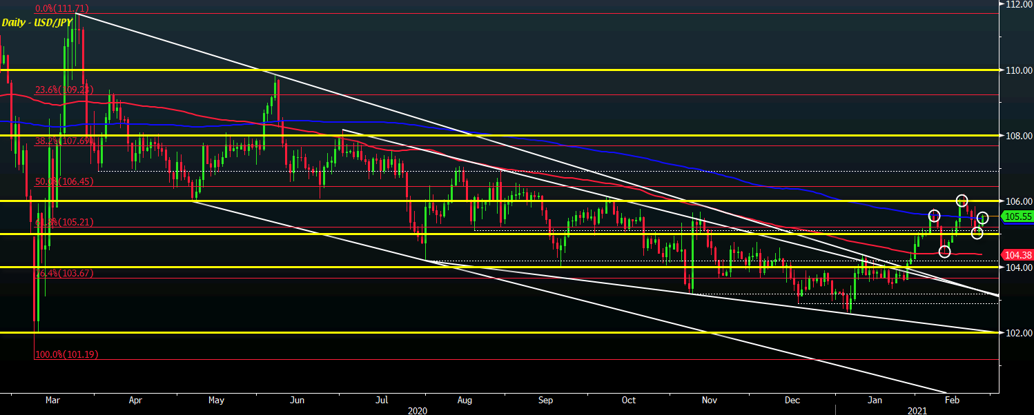 Photo of USD / JPY pushes higher within two weeks so far