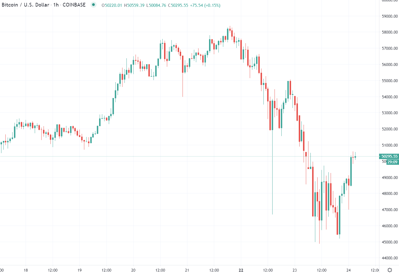 The crypto has moved higher during Asia time from lows sub-$46K.