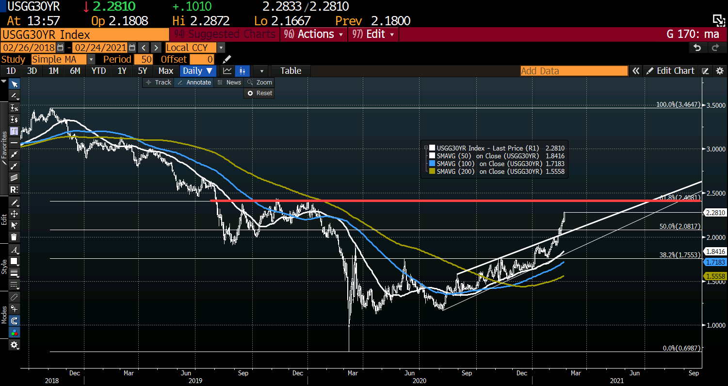 US yields are moving higher