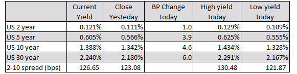 German DAX, +0.8%. France's CAC, +0.3%. UK's FTSE 100, +0.6%.