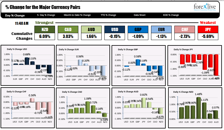 The New Zealand dollars the strongest while the Japanese yen is the weakest