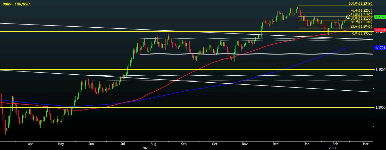 EUR/USD D1 25-02