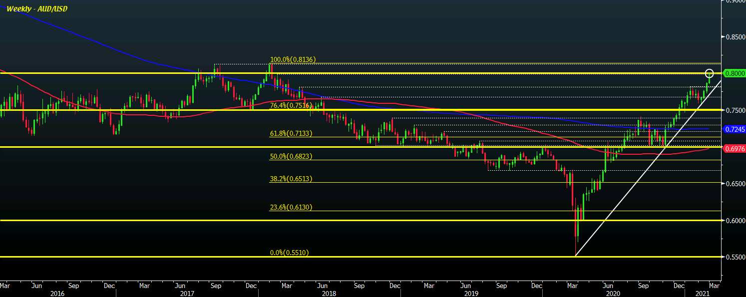 Photo of AUD / USD hits 0.8000 for the first time in more than three years