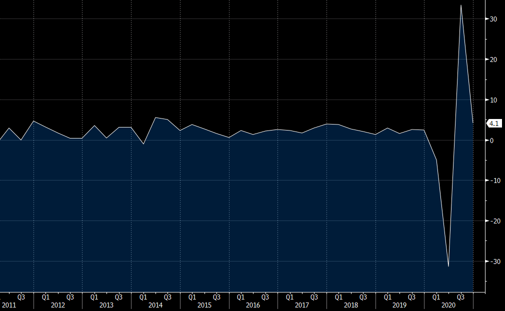 US Q4 GDP (second reading) chart
