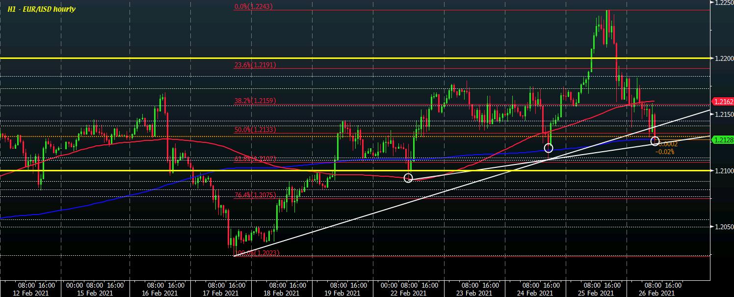 EUR/USD H1 26-02