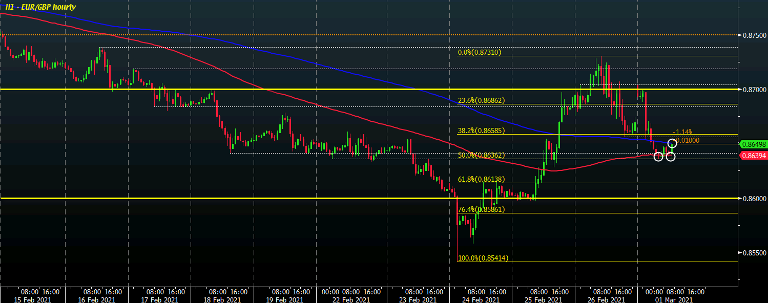 Photo of The pound remains a little higher, but buyers need to do more to regain momentum on the upside