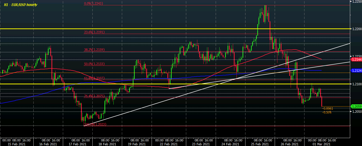 Photo of EUR / USD posts new session lows as dollar stabilizes after slight weakness earlier