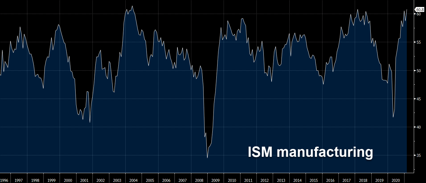 Buying USD/CAD After the Great US ISM Manufacturing Report