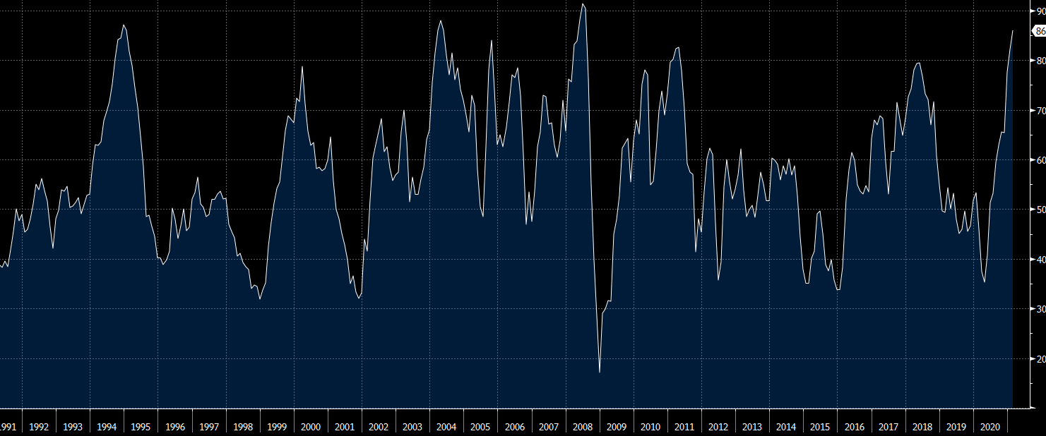 ISM manufacturing chart