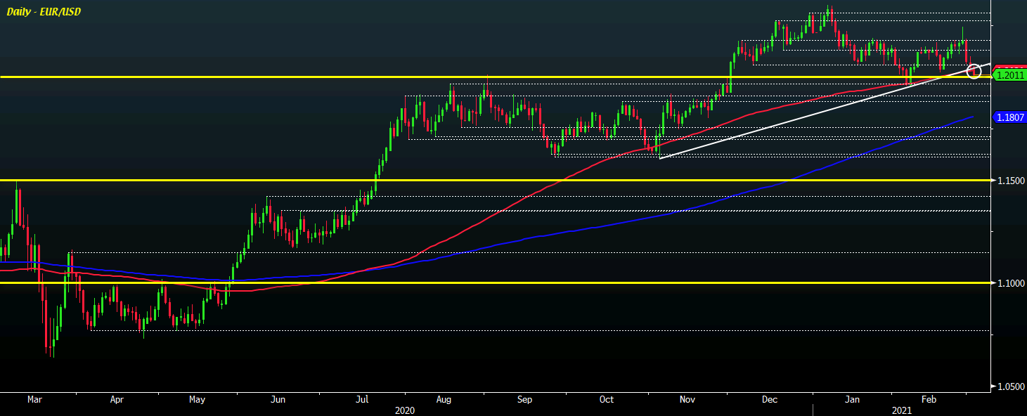 Photo of EUR / USD sits at the limit as the dollar holds firmer to start the session