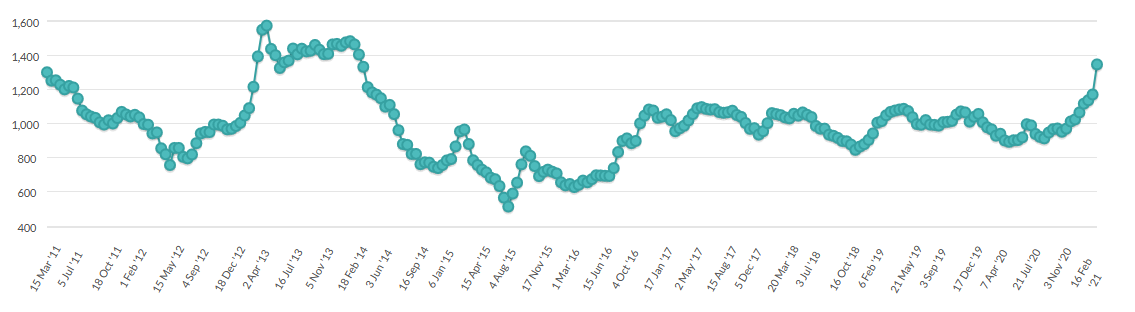 ANZ lift their forecast by 50c for the farmgate milk price for the 2020-21 season to $7.70/kg MS