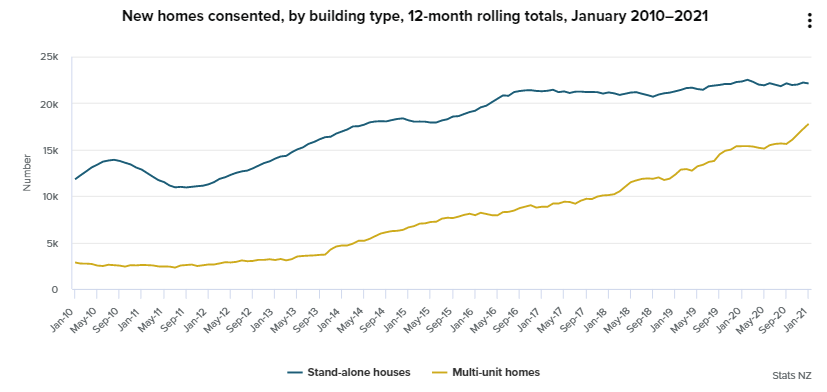 NZ data, building consents for the first month of this year.