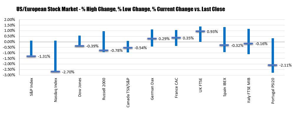US stocks close the lows