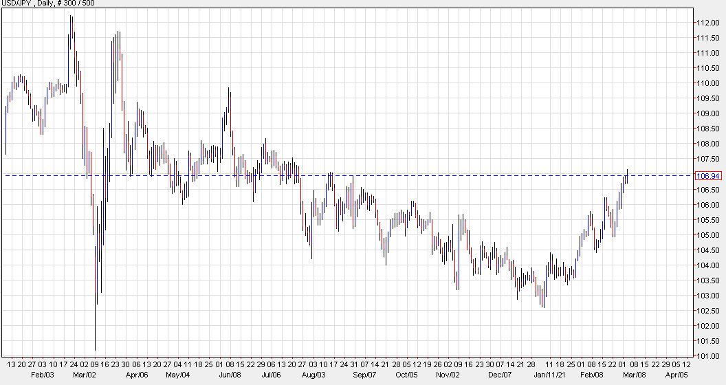 Citi thinks USD/JPY is near a top