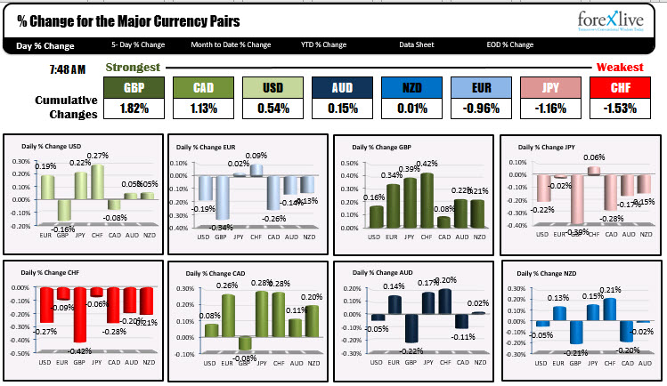 Photo of GBP is strongest and CHF is weakest as NA traders enter for the day