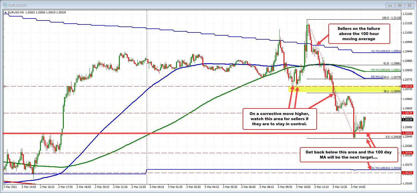 EURUSD on the 5 minute chart