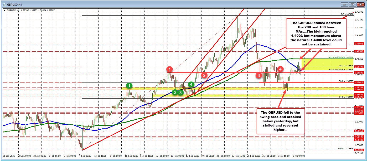Photo of GBPUSD trades above and below 100 MA hours in a narrow range