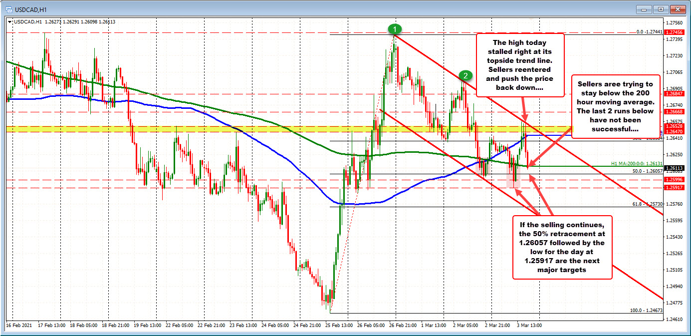 Photo of USDCAD Comes Back Below 200 Hour MA in Ascending and Descending Session