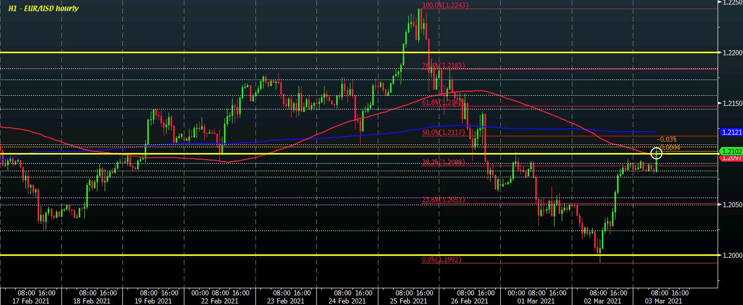 EUR / USD S1 03-03