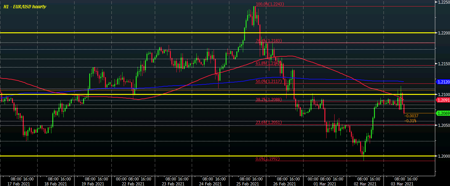 Photo of Dollar climbs further ahead of North American trade