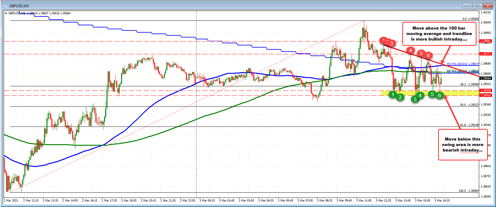 GBPUSD on the 5 minutes chart