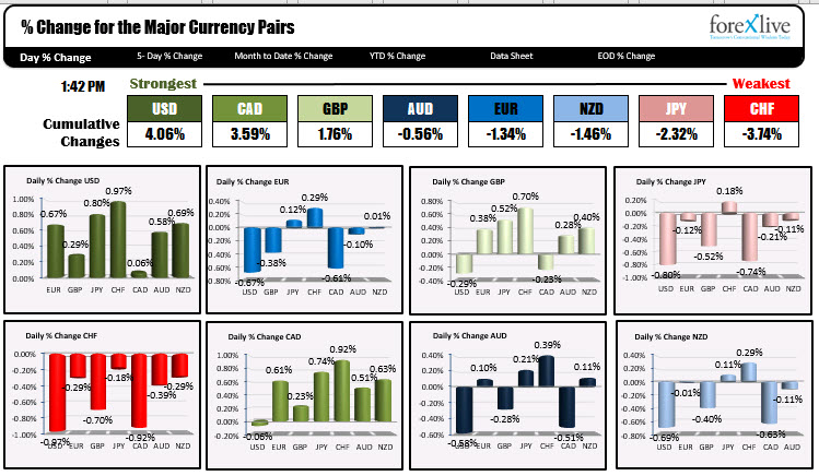 The USD is now the strongest of the major currencies