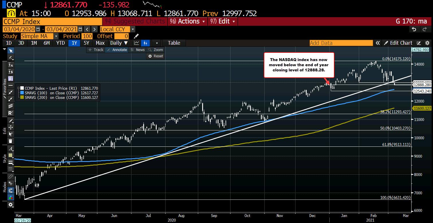 NASDAQ index trades negative on the year