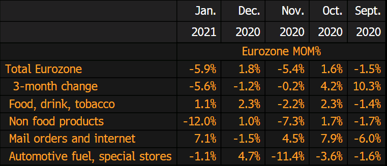 Unemployment Rate Falls in Europe, But so do Retail Sales