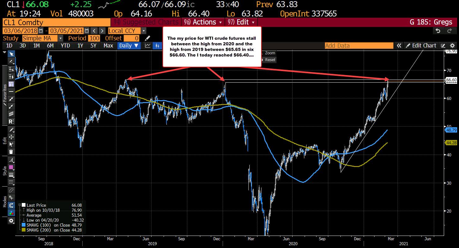 WTI crude oil settles at $66.09