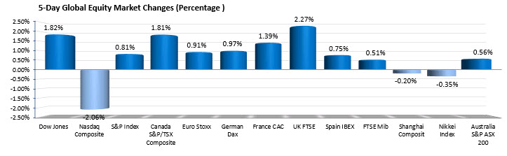 The percentage changes of the major global equity