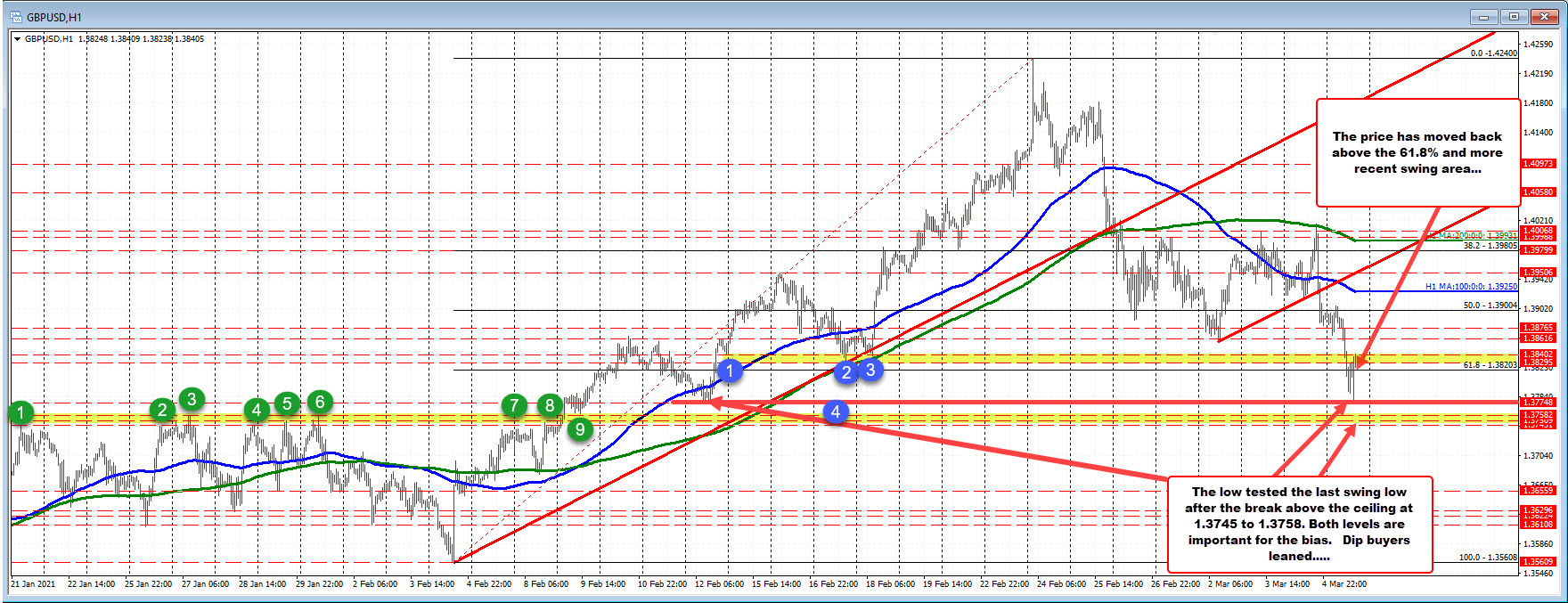GBPUSD bounces off of support.