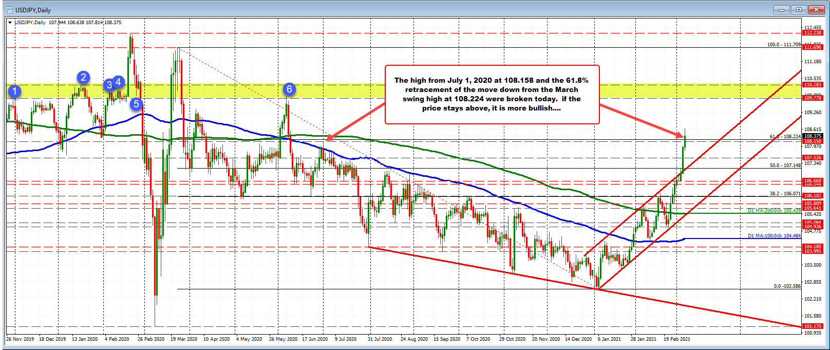 Traders will be eyeing the 108.158 to 108.224 area for support now