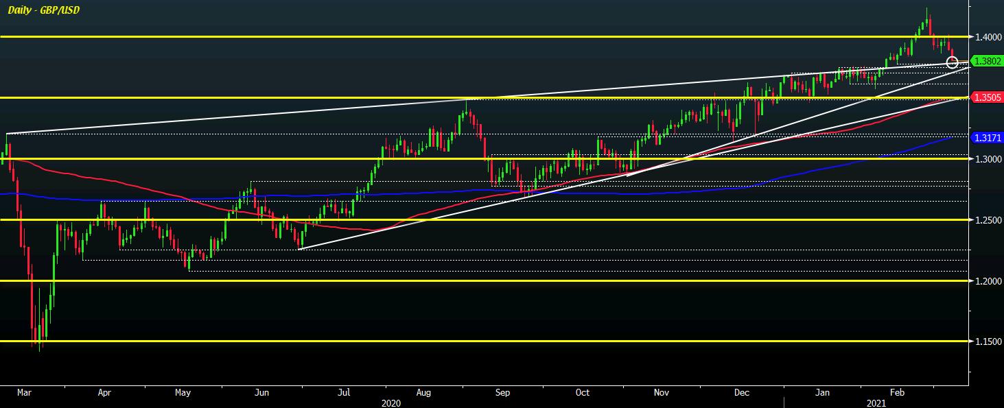 GBP/USD D1 05-03