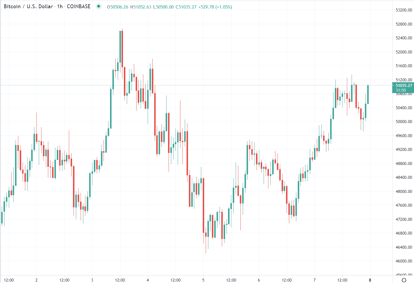 BTC had a good weekend and its extending its gain, currently just above USD51,000